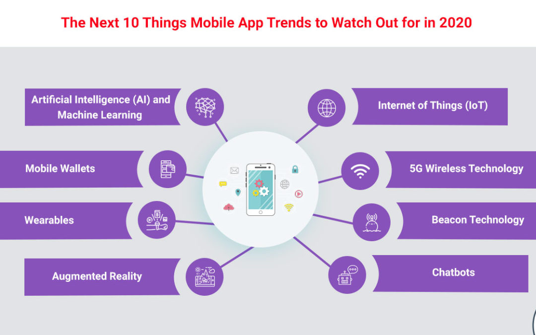 The Next 10 Things Mobile App Trends to Watch Out for in 2020