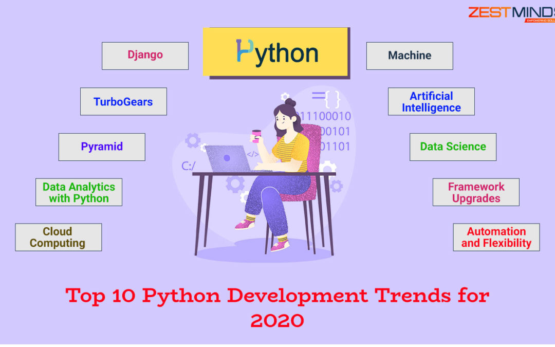 Top 10 Python Development Trends For 2020