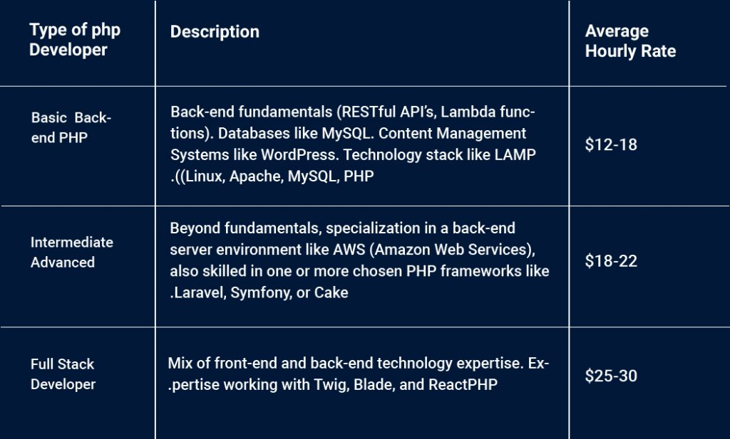 Table of Cost to Hire Php Developer