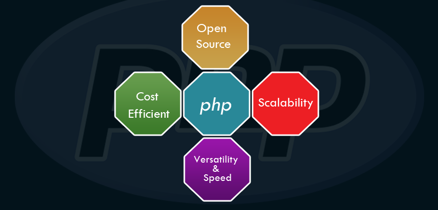 The Benefits Of PHP