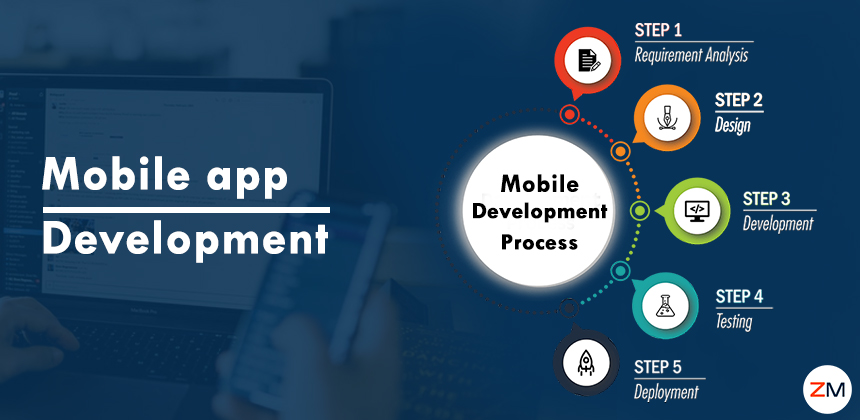 How our Mobile App Development Process Help us Deliver Apps Successfully
