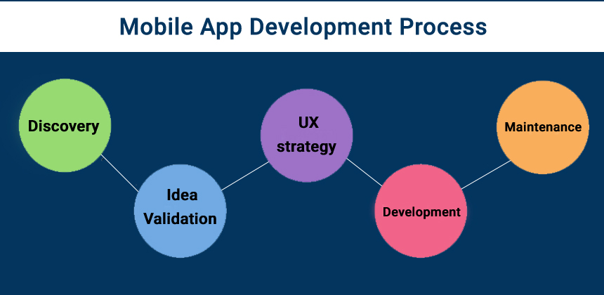 Mobile App Development Process for Launching Successful Apps in 2021