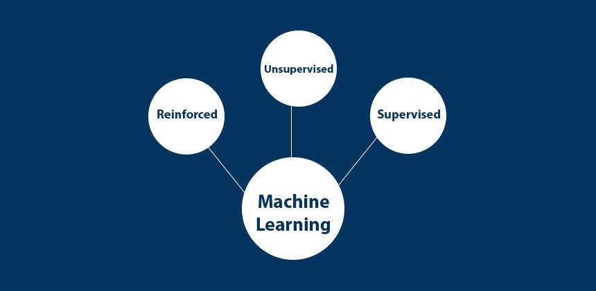 three main types of machine learning