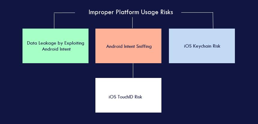 Improper Platform Usage Risks