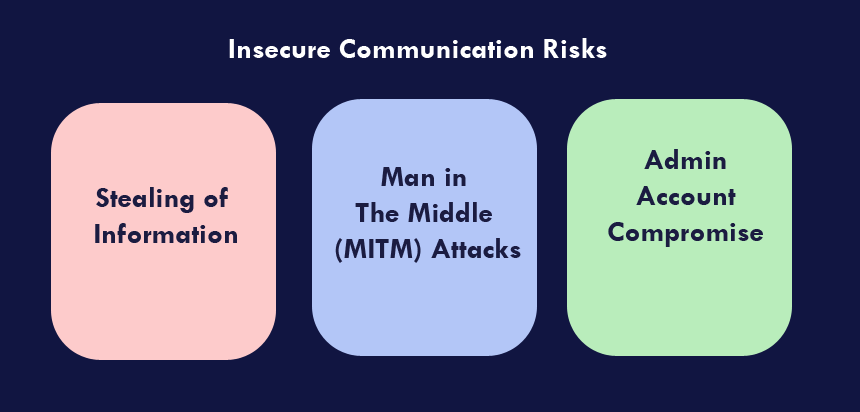 Insecure Communication Risks