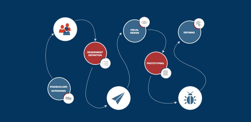 Mobile App Blueprint Process