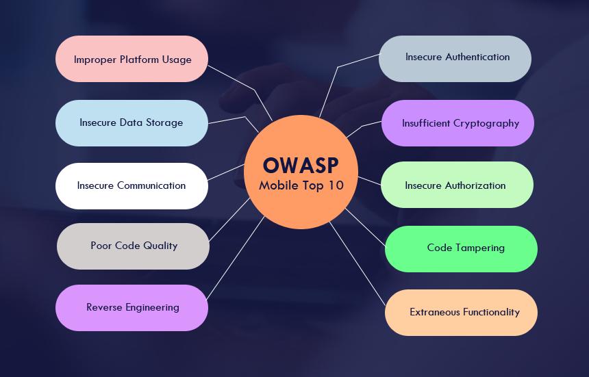 OWASP Top 10 Mobile App Security Risks