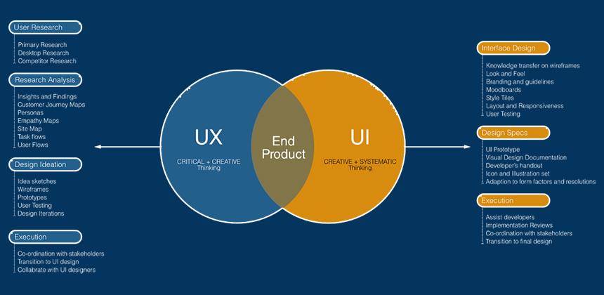 UI UX Prioritize Research Process