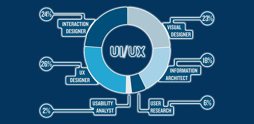 UIUX Expertise