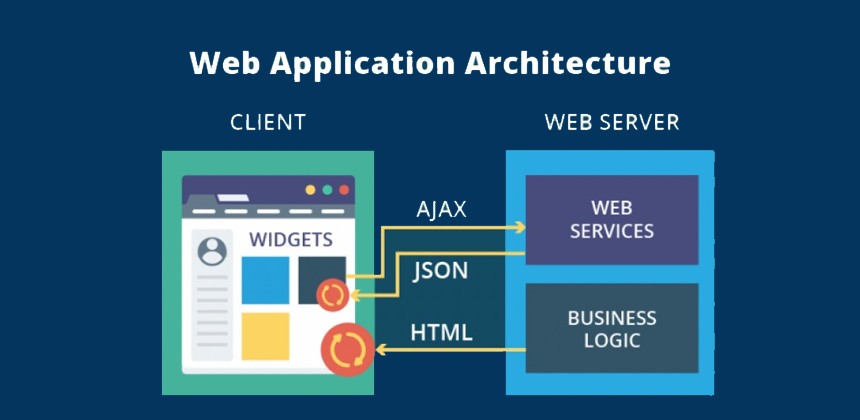 What are the current web application architectural trends?