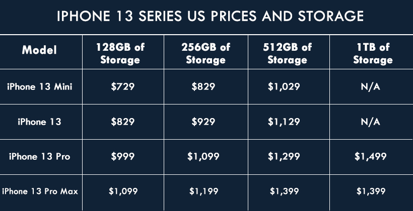 iPhone 13 Series US Prices and Storage