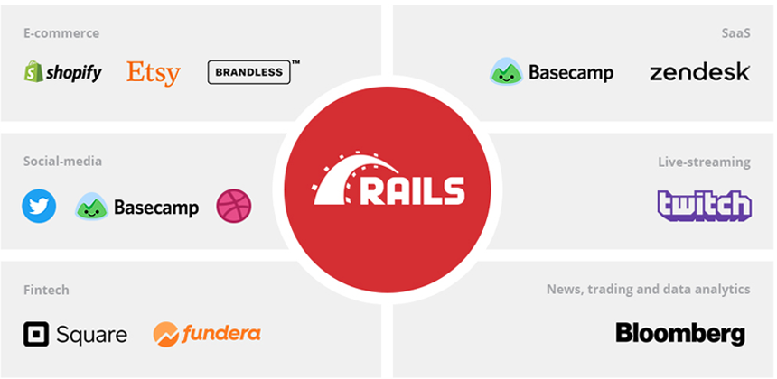 Ruby on Rails Uses