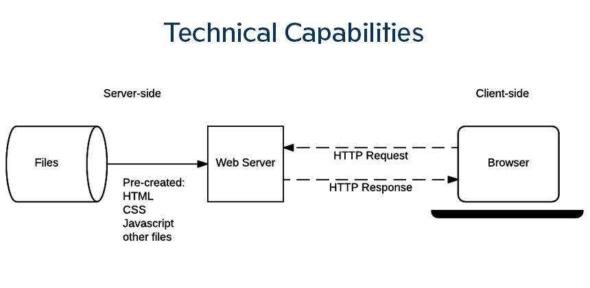 ruby on rails technical capabilities